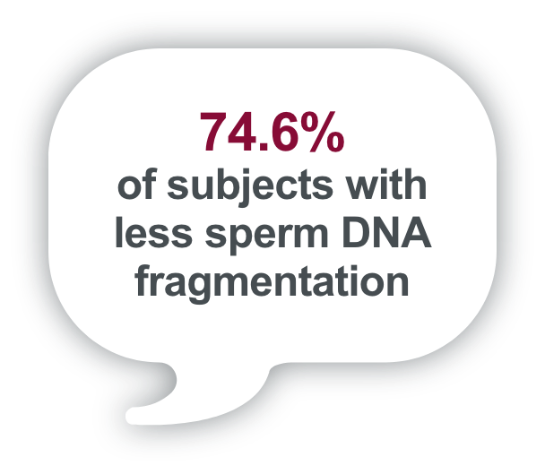 74.6% of subjects with less sperm DNA fragmentation